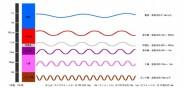 電磁波と長波